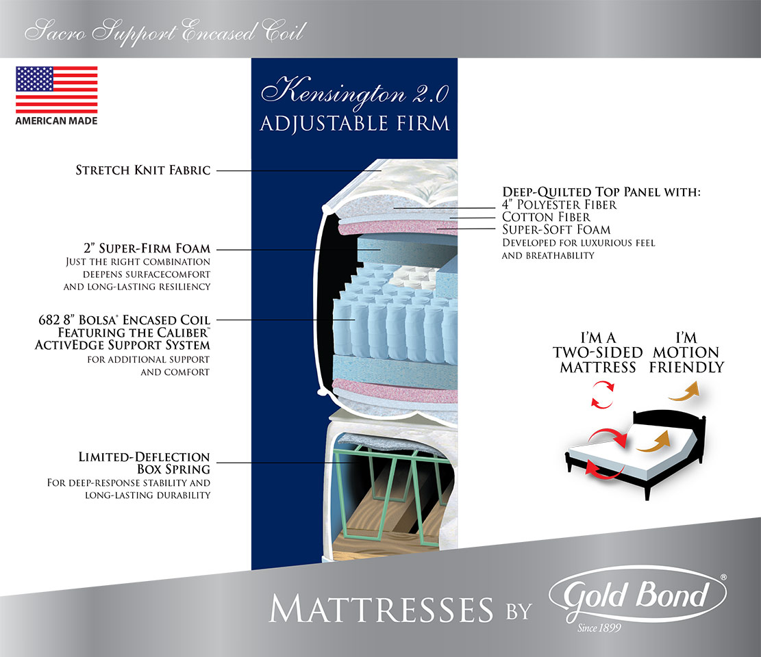 kensington20-adjustable-firm-cutaway-bluebkgnd Gold Bond Kensington Firm Mattress - Ross Furniture Company